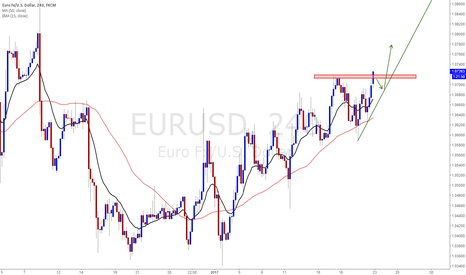 EURUSD: EURUSD Look for upwards breakout to enter long