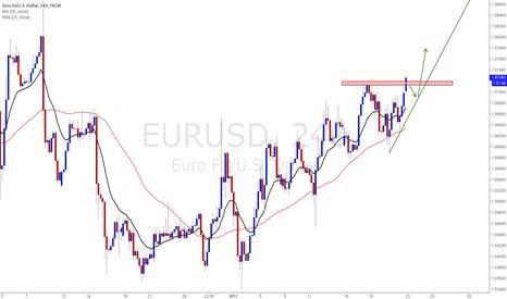EURUSD: EURUSD Look for upwards breakout to enter long