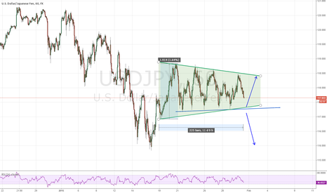 USDJPY: Channel breakout timing