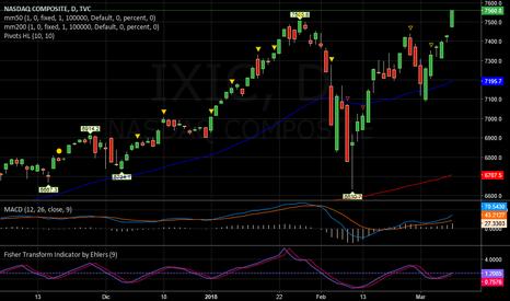 IXIC: NASDAQ   -   E' LONG
