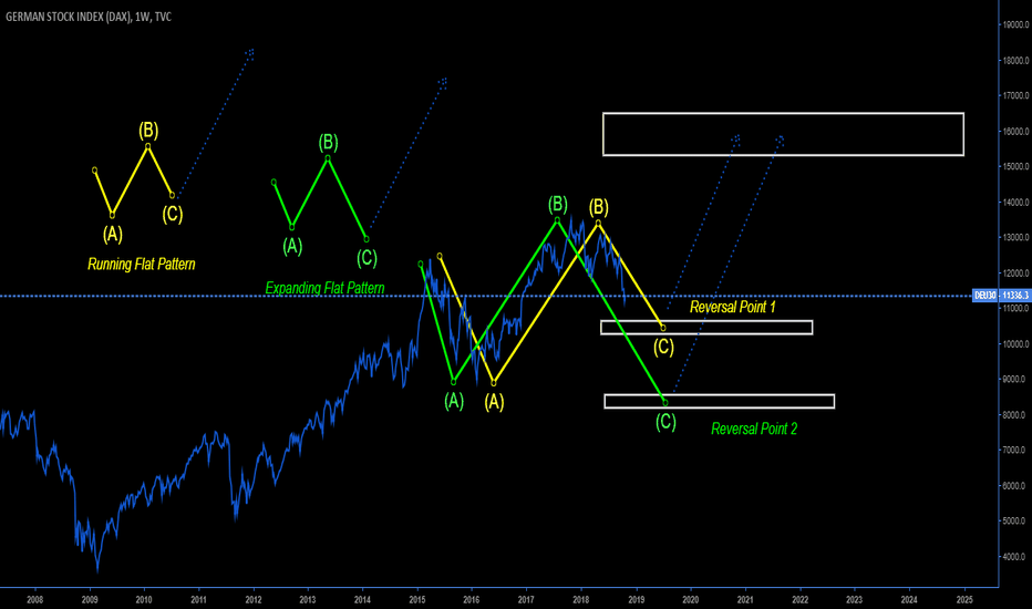 DEU30: Dax: Expanding or Running Flat (C-wave)