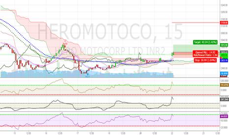 HEROMOTOCO: Heromotoco giving long breakout