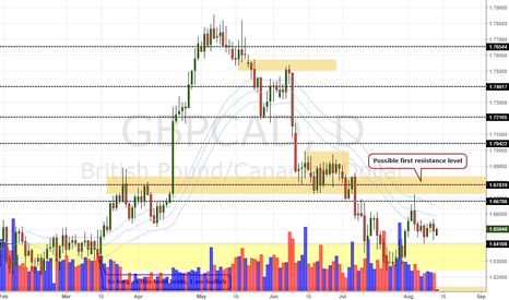 GBPCAD: GBP/CAD Daily Update (14/8/17)