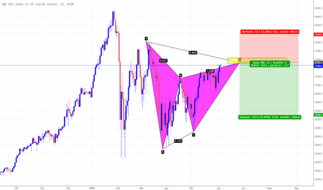 SPX500: Setup Bearis S&P500 Gartley