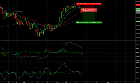 GBPJPY: GBP/JPY - 300 Pips+ Long Term Short Opportunity