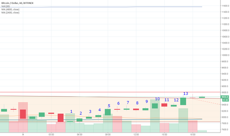 BTCUSD: 13 count candle then down Short play