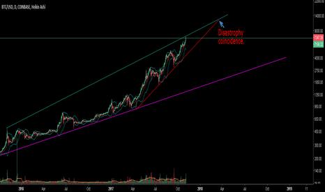 BTCUSD: BTC/USD Coinbase cryptopocalypse