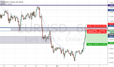 EURUSD: EURUSD short reaction trade