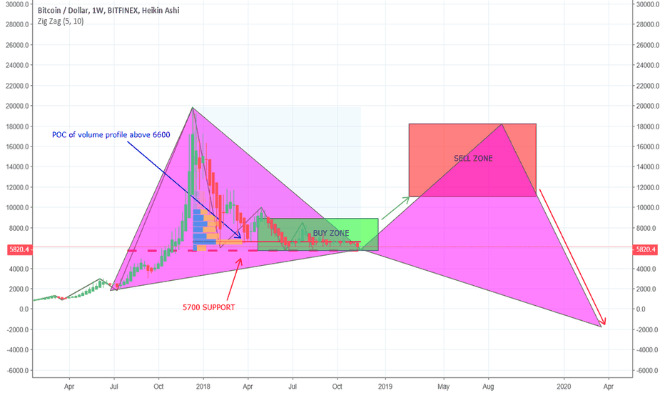 BTCUSD: BTC move on broader view