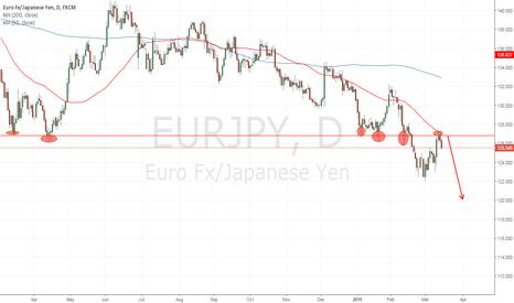 EURJPY: big short on eurjpy