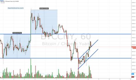 BTCCNY: Bitcoin Market update 9/10/2014