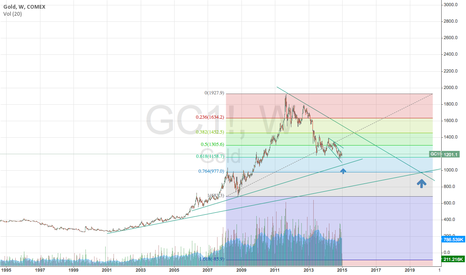 GC1!: Gold has a bit to go before finding a bottom