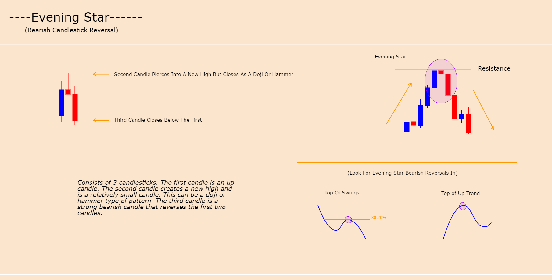 EVENING STAR - CANDLE FORMATION (BEARISH REVERSAL)