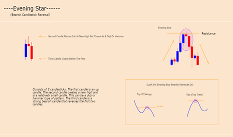 GBPNZD: EVENING STAR - CANDLE FORMATION (BEARISH REVERSAL)