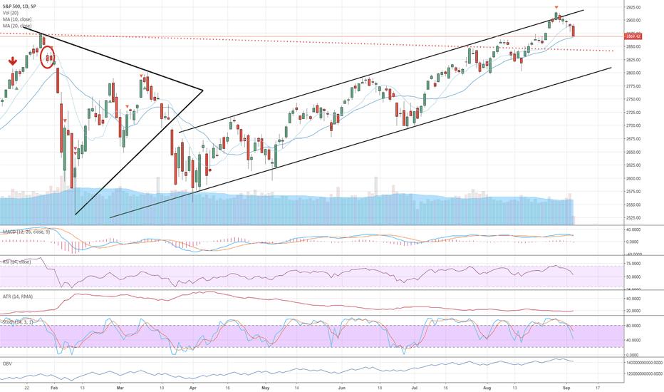 SPX: Market Down!