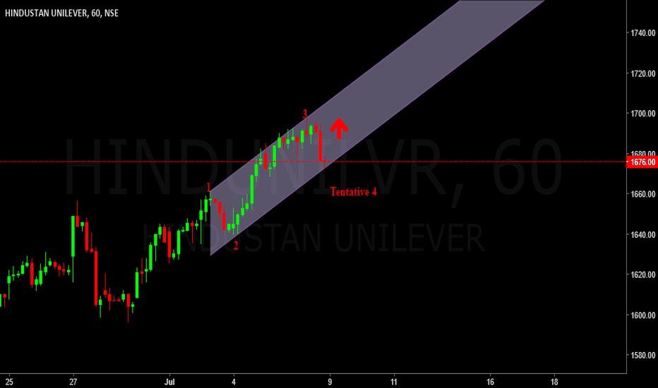 HINDUNILVR: Hindustan Unilever - Bullish to Wave 5