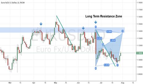 EURUSD: EURUSD Daily Bearish Bat Pattern At Long Term Resistance Zone