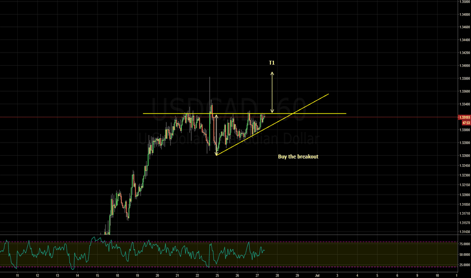USDCAD: ascending triangle - buy the breakout