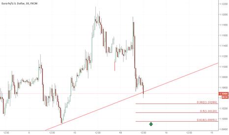 EURUSD: The euro is still bearish!