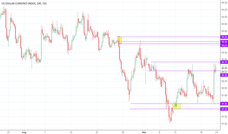 DXY: Dollar Index hits demand zone and react, expect higher prices