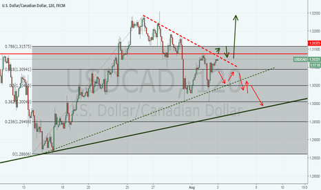 USDCAD: USDCAD ( 2 Scenarios) Buy OR SELL
