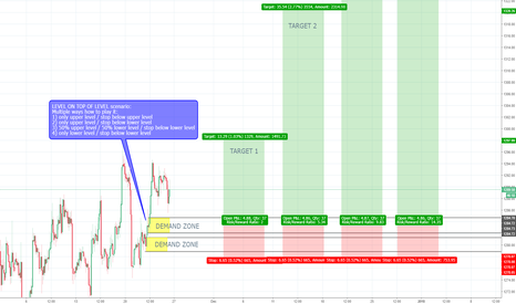 XAUUSD: Gold 2h Demand - Long in the context of a weekly uptrend