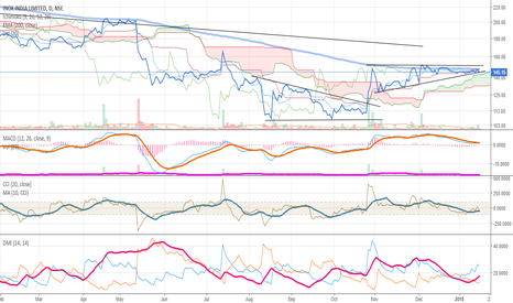 INOXWIND: Ascending Triangle formation on INOXWIND