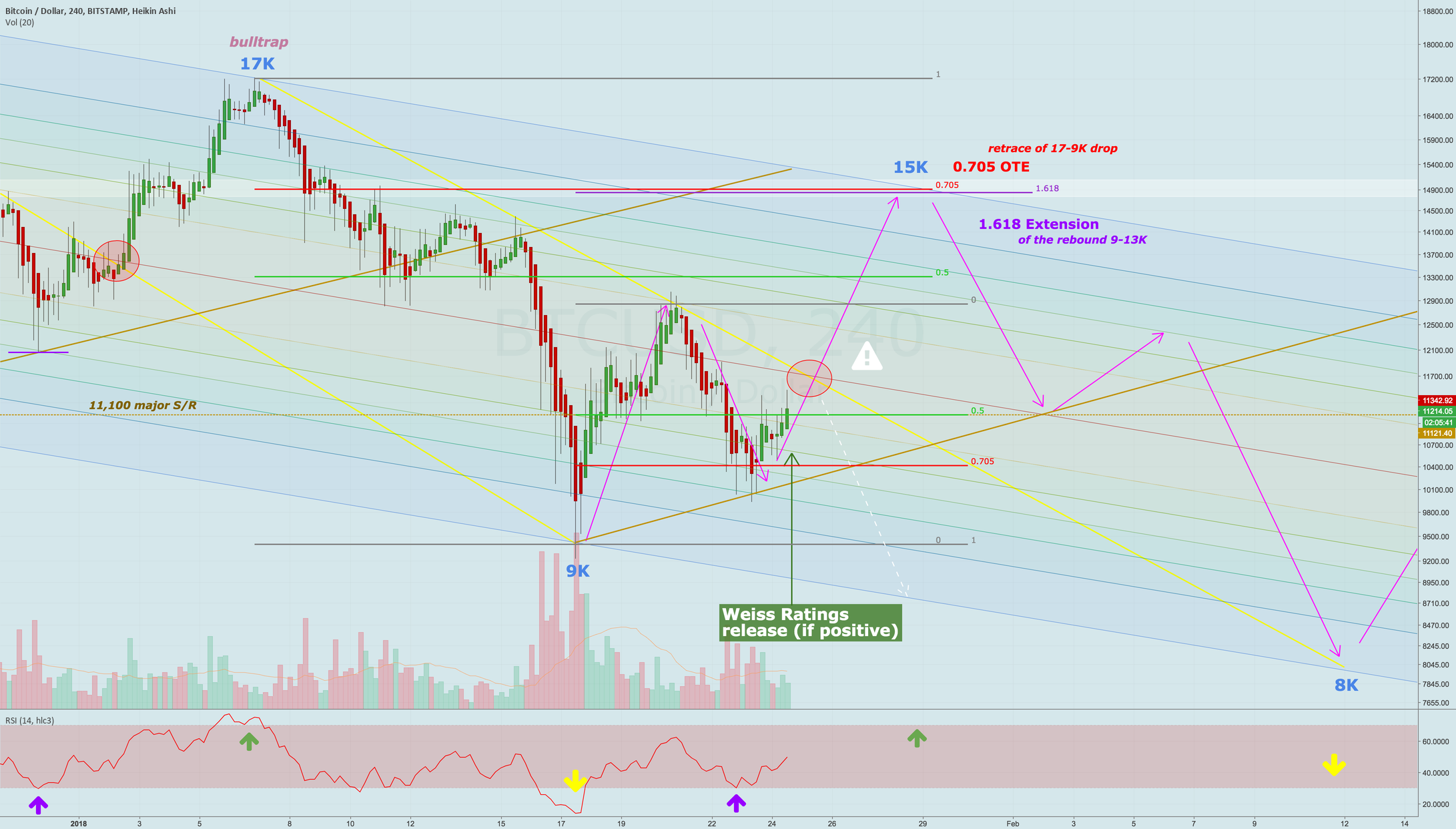 The case for a short-term rally to 15K (with Weiss Rocket Fuel™)