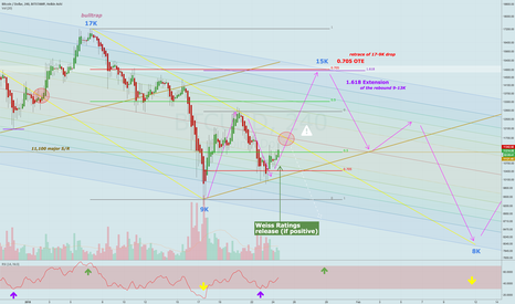 BTCUSD: The case for a short-term rally to 15K (with Weiss Rocket Fuel™)