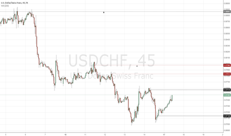 USDCHF: USDCHF current week 17-21.03.14