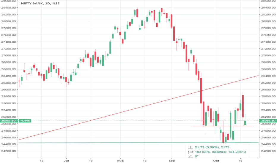 BANKNIFTY: BANK NIFTY ON CRUCIAL SUPPORT OF 25,000