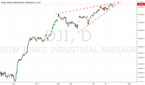 DJI: DJIA: After 40 % bull run poised for consolidation