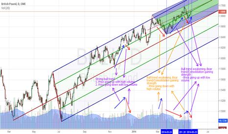 B61!: GBPUSD - D1 - Trend Analysis