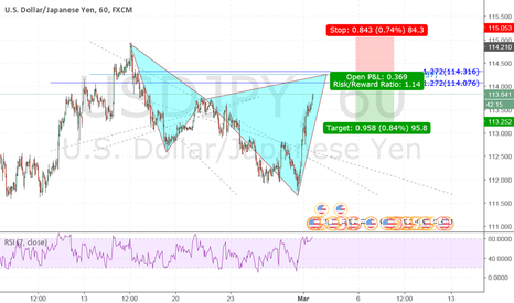 USDJPY: Potential Cypher Patter on USDJPY