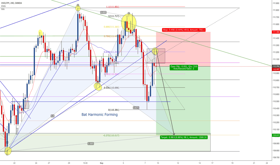 USDJPY: USDJPY Bat Harmonic Pattern Near completion - SHORT