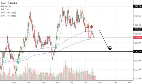 XAUUSD: Продажа CFD на золото.