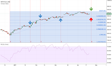 NIFTY: Fib Retracement & Time Series Indicate Continuing Downward Nifty