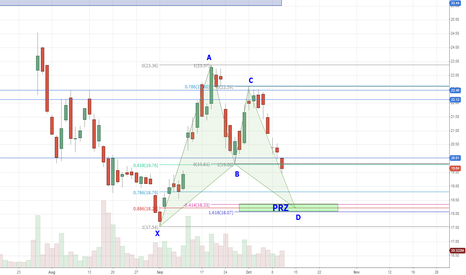 FB: Bullish Bat on Facebook Daily Chart