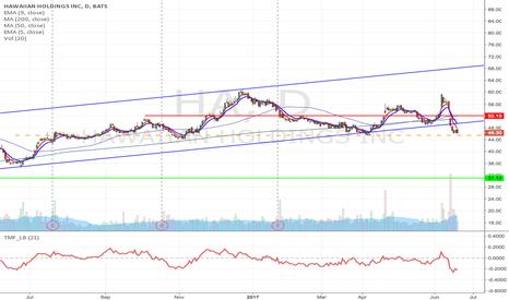 HA: HA -Big upward channel formation breakdown from $45.43 to $31.13