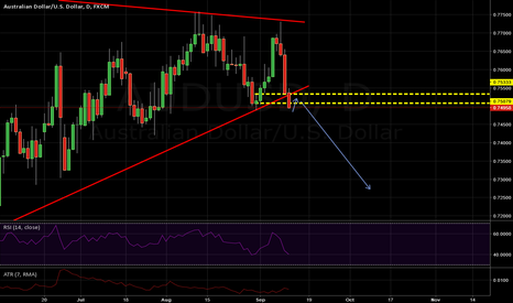 AUDUSD: AUDUSD Broke lower resistance line on Daily