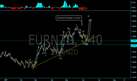 EURNZD: EUR/NZD wave count! Will we get another up?