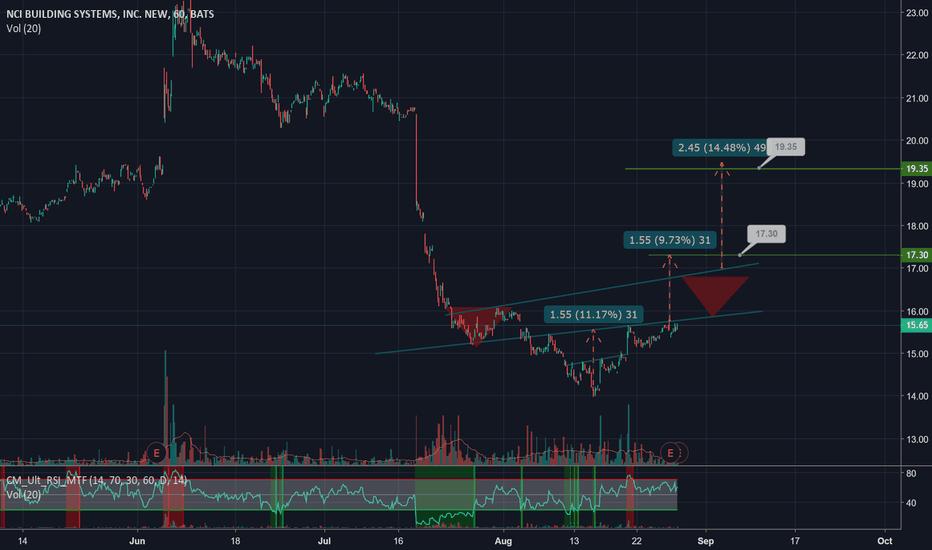 NCS: NCS iH&S pattern confirmed in pre market