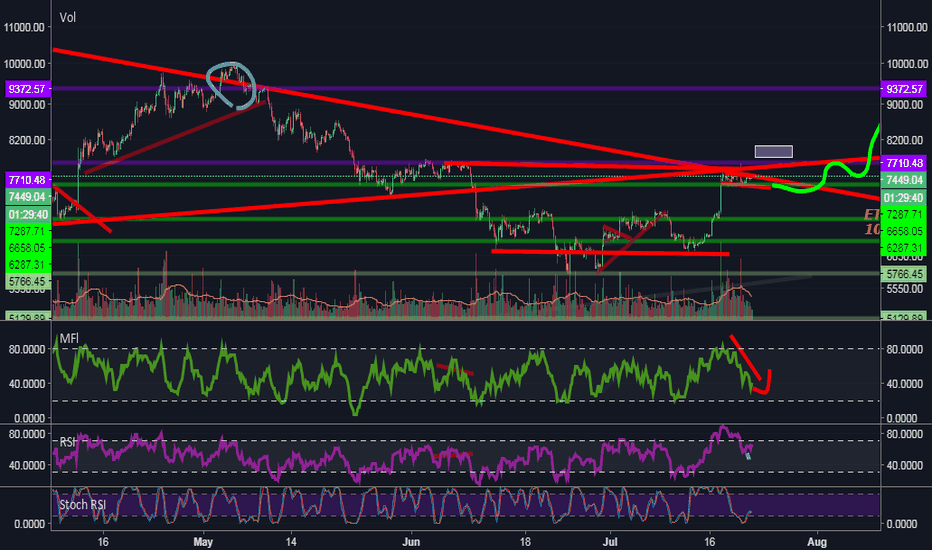 BTCUSDT: Expecting 3rd touch on support. Moved downward trendline
