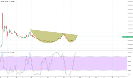 ARNBTC: ARNBTC Cup and Handle