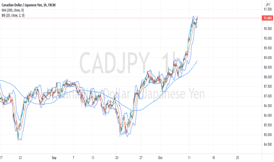 CADJPY => SELL until 89.00 !