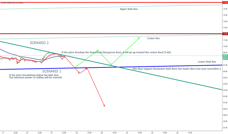 Crude Oil Technical Analysis And Trading Ideas Tradingview