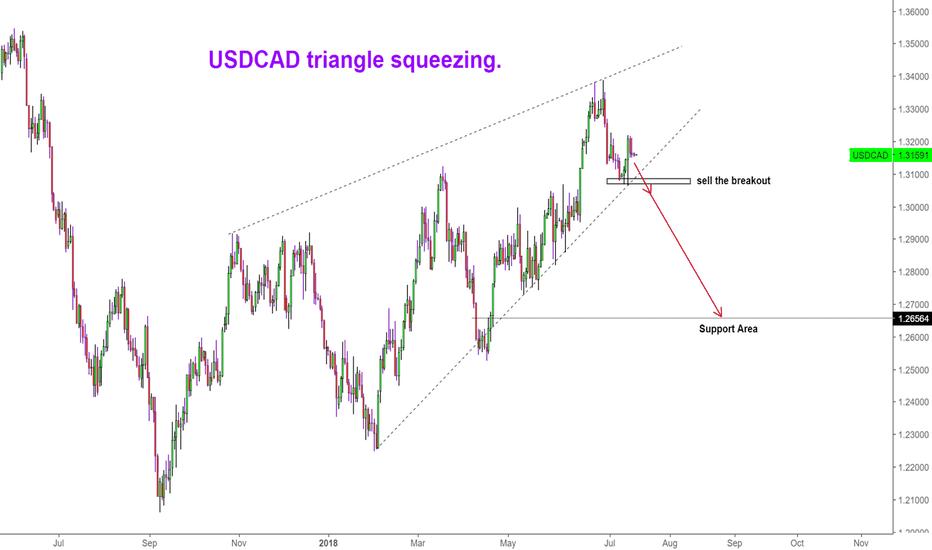 USDCAD: USDCAD Bearish Scenario building up.