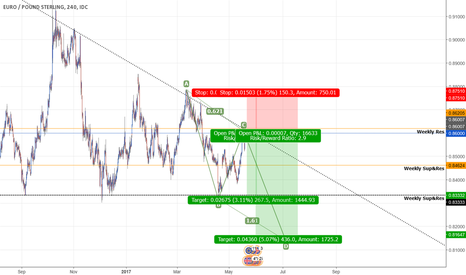 EURGBP: Trade the Triangle