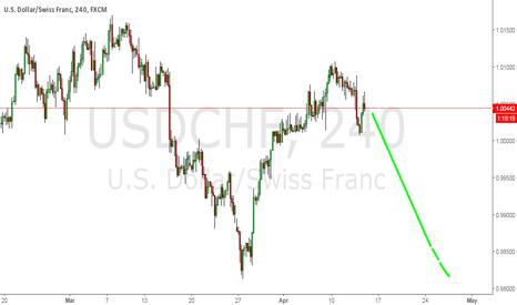 USDCHF: nice short trade