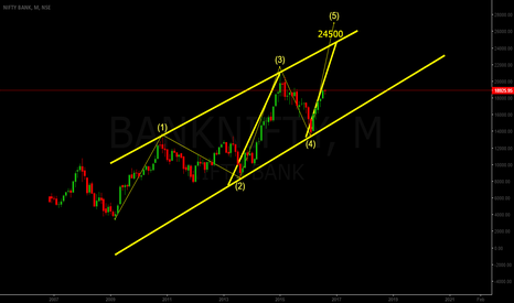 BANKNIFTY: BANK NIFTY POSITIONAL 24500